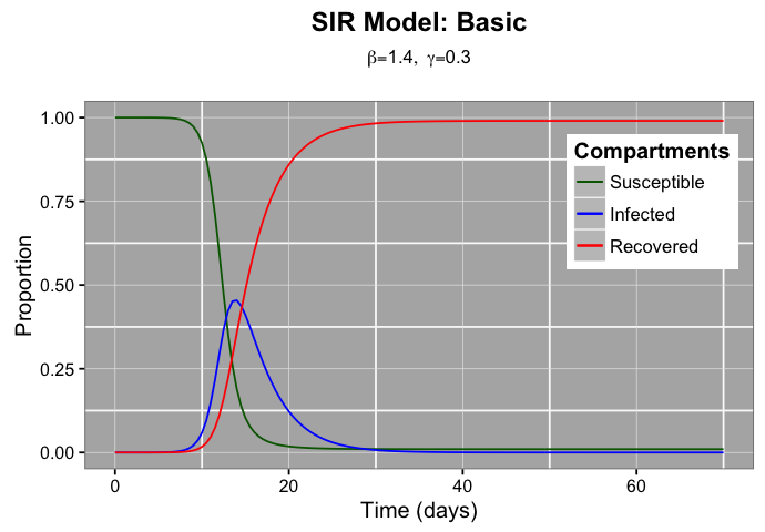 SIR model with deSolve & ggplot2