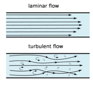 sketch-laminar-flow-turbulent-flow